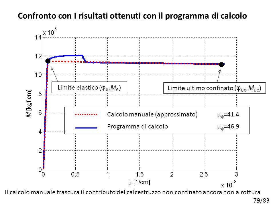 79/83 Approssimato (calcolo manuale) Teorico (programma di calcolo) Confronto con I risultati ottenuti con il programma di calcolo Il calcolo manuale