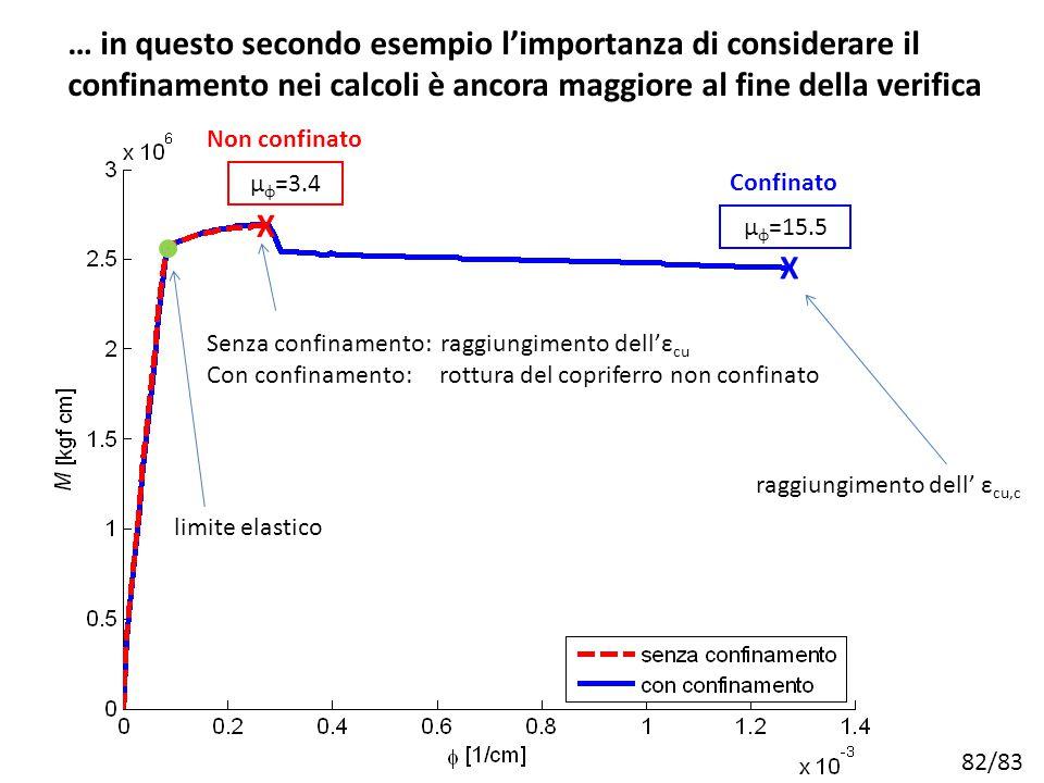 82/83 Non confinato μ φ =3.4 raggiungimento dell' ε cu,c Senza confinamento: raggiungimento dell'ε cu Con confinamento: rottura del copriferro non con