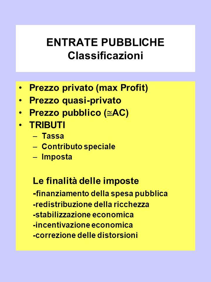 ENTRATE PUBBLICHE Classificazioni Prezzo privato (max Profit) Prezzo quasi-privato Prezzo pubblico (  AC) TRIBUTI –Tassa –Contributo speciale –Imposta Le finalità delle imposte - finanziamento della spesa pubblica -redistribuzione della ricchezza -stabilizzazione economica -incentivazione economica -correzione delle distorsioni