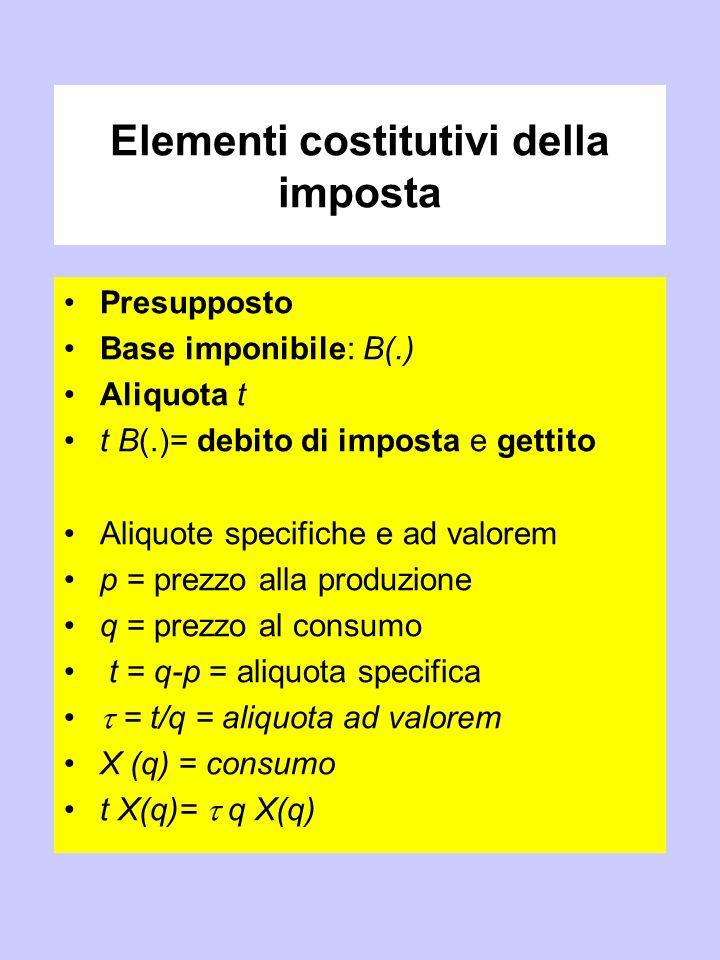 Elementi costitutivi della imposta Presupposto Base imponibile: B(.) Aliquota t t B(.)= debito di imposta e gettito Aliquote specifiche e ad valorem p = prezzo alla produzione q = prezzo al consumo t = q-p = aliquota specifica  = t/q = aliquota ad valorem X (q) = consumo t X(q)=  q X(q)