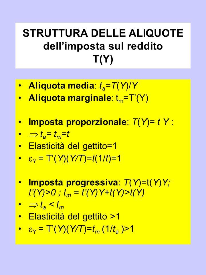 STRUTTURA DELLE ALIQUOTE dell'imposta sul reddito T(Y) Aliquota media: t a =T(Y)/Y Aliquota marginale: t m =T'(Y) Imposta proporzionale: T(Y)= t Y :  t a = t m =t Elasticità del gettito=1  Y = T'(Y)(Y/T)=t(1/t)=1 Imposta progressiva: T(Y)=t(Y)Y; t'(Y)>0 ; t m = t'(Y)Y+t(Y)>t(Y)  t a < t m Elasticità del gettito >1  Y = T'(Y)(Y/T)=t m (1/t a )>1