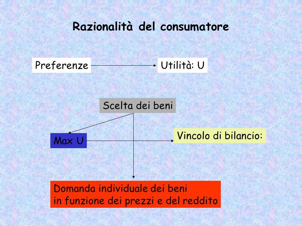 La razionalità individuale è frutto di un postulato L'agente economico –ha preferenze coerenti –prevede le conseguenze delle proprie strategie –valuta