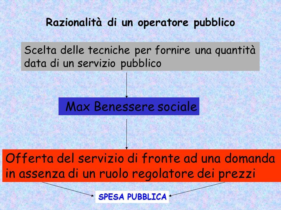 Razionalità del produttore 2 Offerta individuale di impresa in funzione dei prezzi dei fattori e dell'output Max Profitto 2. Scelta della quantità di