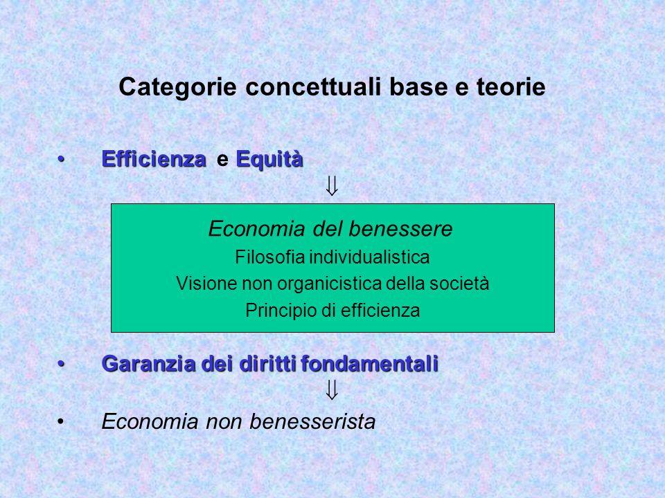 Uno sguardo alle teorie sul benessere: economia e filosofia Economia del Benessere Benessere e mercato Funzioni del Benessere e filosofia politica Ben