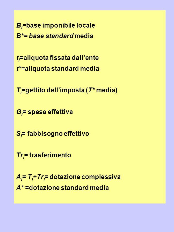 B i =base imponibile locale B*= base standard media t i =aliquota fissata dall'ente t*=aliquota standard media T i =gettito dell'imposta (T* media) G
