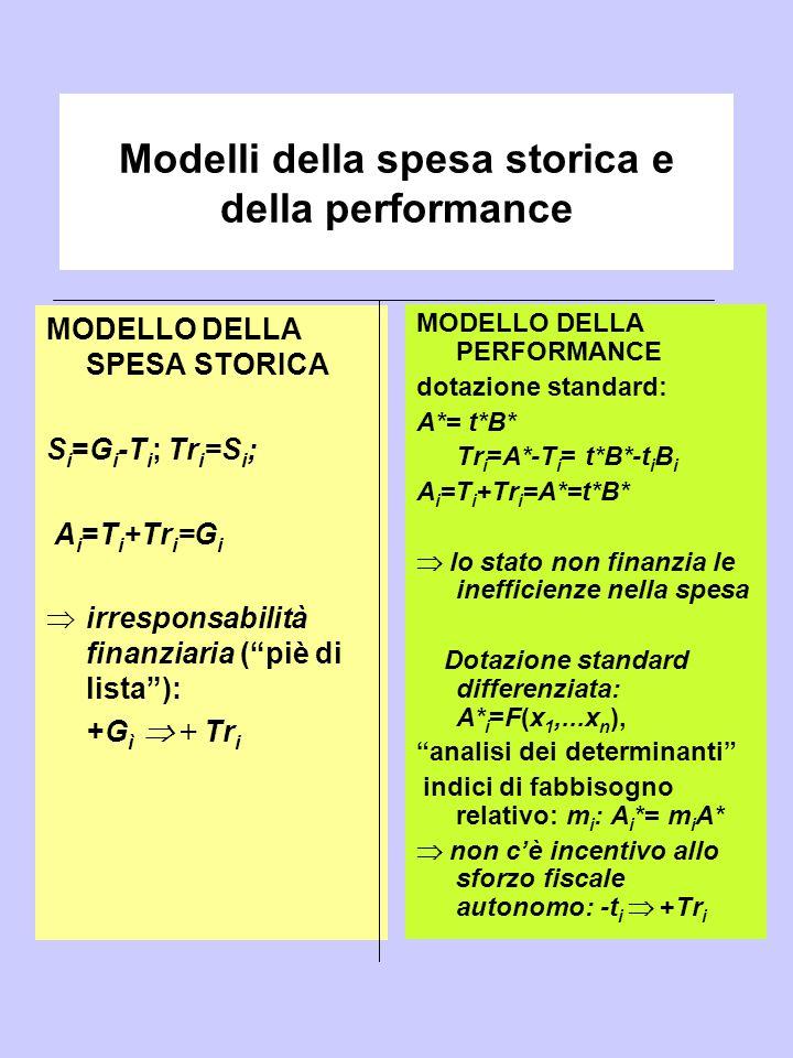 Modelli della spesa storica e della performance MODELLO DELLA SPESA STORICA S i =G i -T i ; Tr i =S i ; A i =T i +Tr i =G i  irresponsabilità finanzi