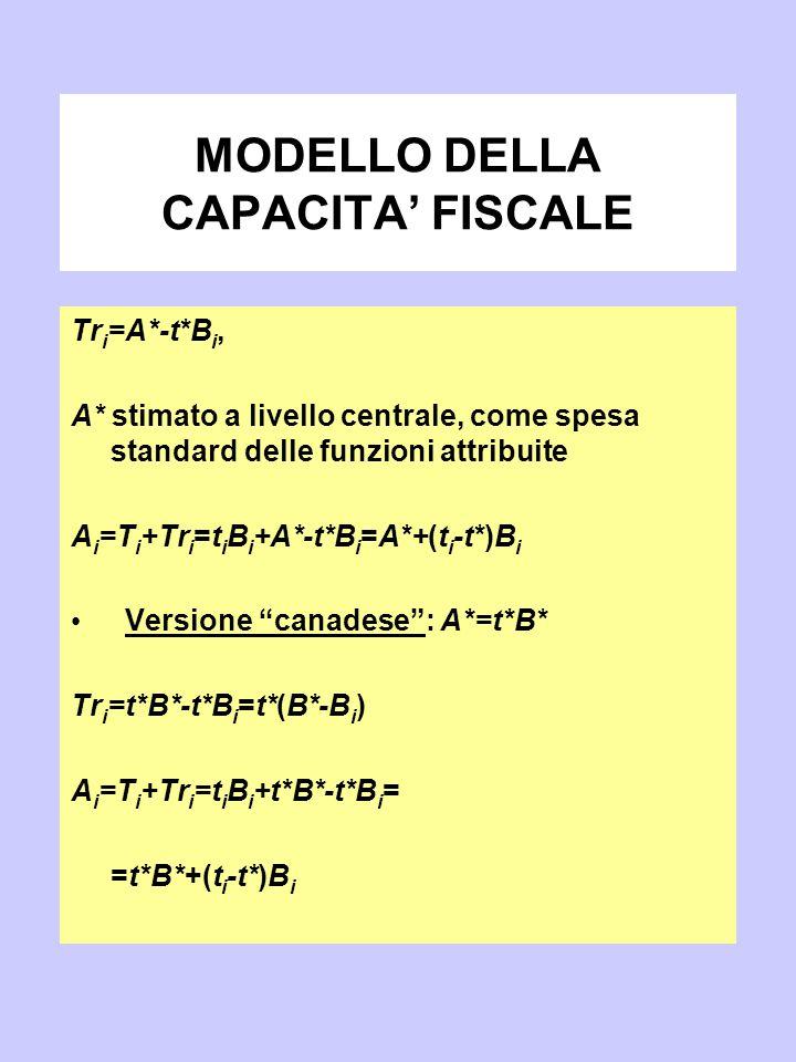 MODELLO DELLA CAPACITA' FISCALE Tr i =A*-t*B i, A* stimato a livello centrale, come spesa standard delle funzioni attribuite A i =T i +Tr i =t i B i +