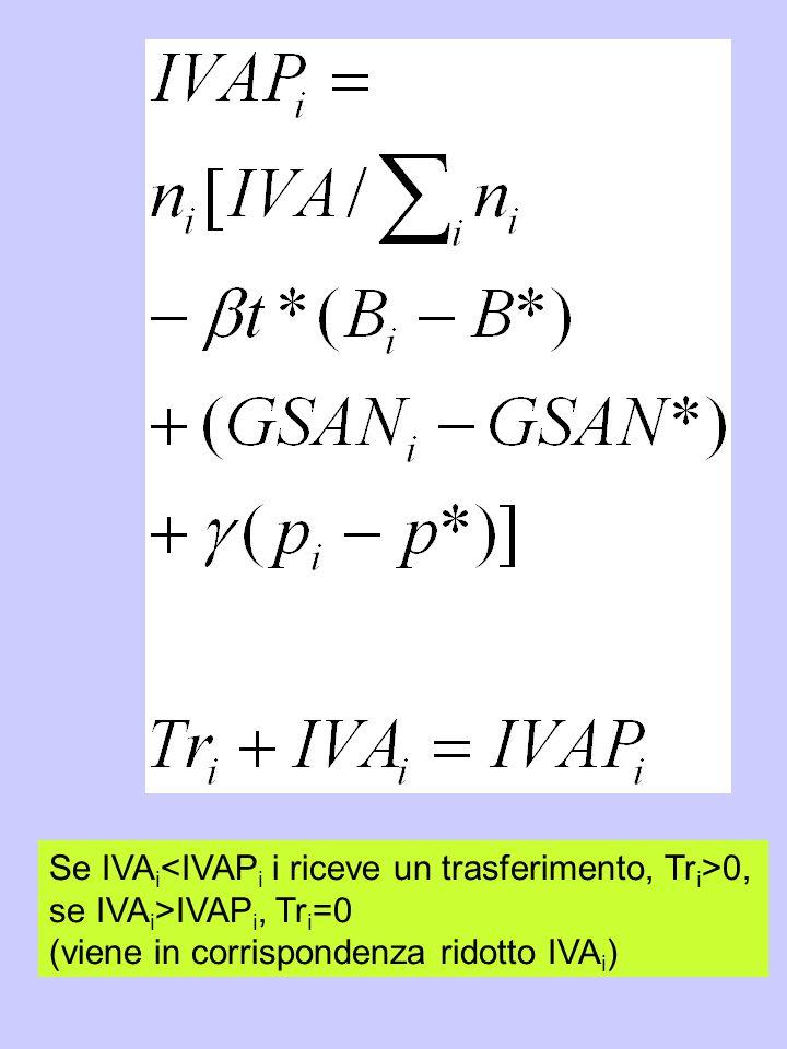 Se IVA i 0, se IVA i >IVAP i, Tr i =0 (viene in corrispondenza ridotto IVA i )