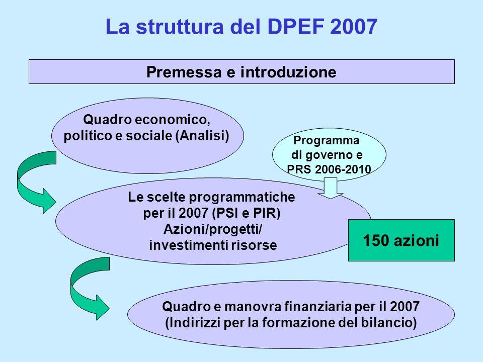 La struttura del DPEF 2007 Quadro e manovra finanziaria per il 2007 (Indirizzi per la formazione del bilancio) Quadro economico, politico e sociale (Analisi) Le scelte programmatiche per il 2007 (PSI e PIR) Azioni/progetti/ investimenti risorse Programma di governo e PRS 2006-2010 Premessa e introduzione 150 azioni