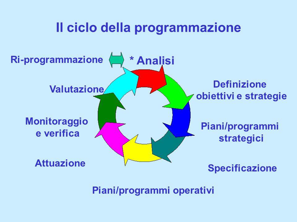 Il ciclo della programmazione * Analisi Definizione obiettivi e strategie Piani/programmi operativi Attuazione Monitoraggio e verifica Valutazione Ri-programmazione Piani/programmi strategici Specificazione