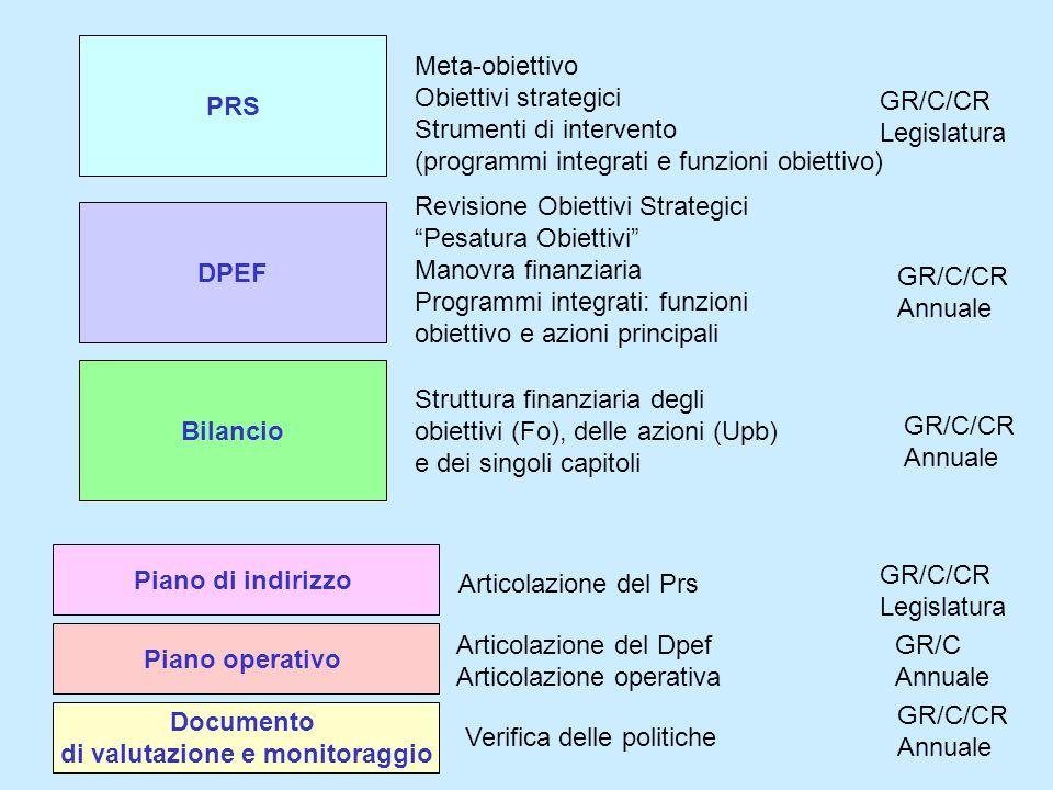 PRS Meta-obiettivo Obiettivi strategici Strumenti di intervento (programmi integrati e funzioni obiettivo) GR/C/CR Legislatura DPEF Revisione Obiettivi Strategici Pesatura Obiettivi Manovra finanziaria Programmi integrati: funzioni obiettivo e azioni principali GR/C/CR Annuale Bilancio Struttura finanziaria degli obiettivi (Fo), delle azioni (Upb) e dei singoli capitoli GR/C/CR Annuale Piano di indirizzo Articolazione del Prs GR/C/CR Legislatura Piano operativo Articolazione del Dpef Articolazione operativa GR/C Annuale Documento di valutazione e monitoraggio Verifica delle politiche GR/C/CR Annuale