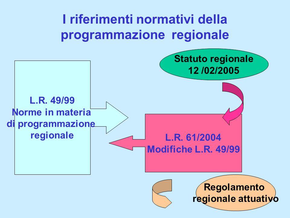 I riferimenti normativi della programmazione regionale L.R.