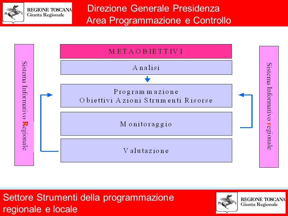 Direzione Generale Presidenza Area Programmazione e Controllo Settore Strumenti della programmazione regionale e locale