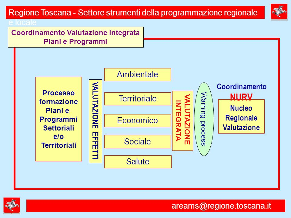areams@regione.toscana.it Regione Toscana - Settore strumenti della programmazione regionale e locale VALUTAZIONE INTEGRATA Coordinamento NURV Nucleo Regionale Valutazione Ambientale Processo formazione Piani e Programmi Settoriali e/o Territoriali Economico Salute VALUTAZIONE EFFETTI Coordinamento Valutazione Integrata Piani e Programmi Territoriale Sociale Warning process
