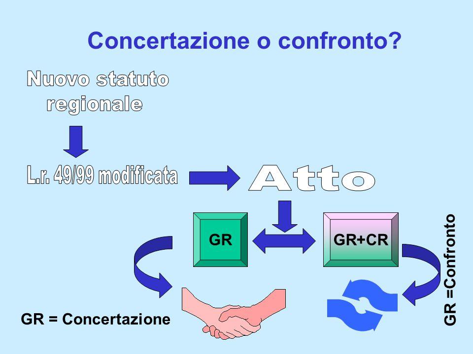 Concertazione o confronto? GRGR+CR GR = Concertazione GR =Confronto