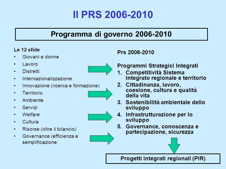 Prs 2006-2010 Programmi Strategici Integrati 1.Competitività Sistema integrato regionale e territorio 2.Cittadinanza, lavoro, coesione, cultura e qualità della vita 3.Sostenibilità ambientale dello sviluppo 4.Infrastrutturazione per lo sviluppo 5.Governance, conoscenza e partecipazione, sicurezza Il PRS 2006-2010 Le 12 sfide Giovani e donne Lavoro Distretti Internazionalizzazione Innovazione (ricerca e formazione) Territorio Ambiente Servizi Welfare Cultura Risorse (oltre il bilancio) Governance (efficienza e semplificazione Programma di governo 2006-2010 Progetti integrati regionali (PIR)
