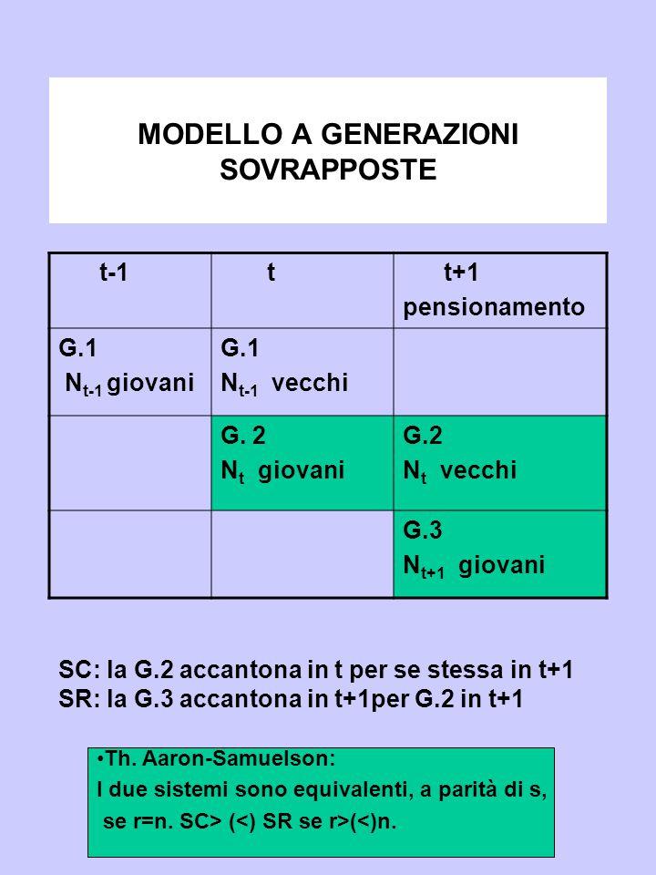 MODELLO A GENERAZIONI SOVRAPPOSTE t-1 t t+1 pensionamento G.1 N t-1 giovani G.1 N t-1 vecchi G. 2 N t giovani G.2 N t vecchi G.3 N t+1 giovani SC: la