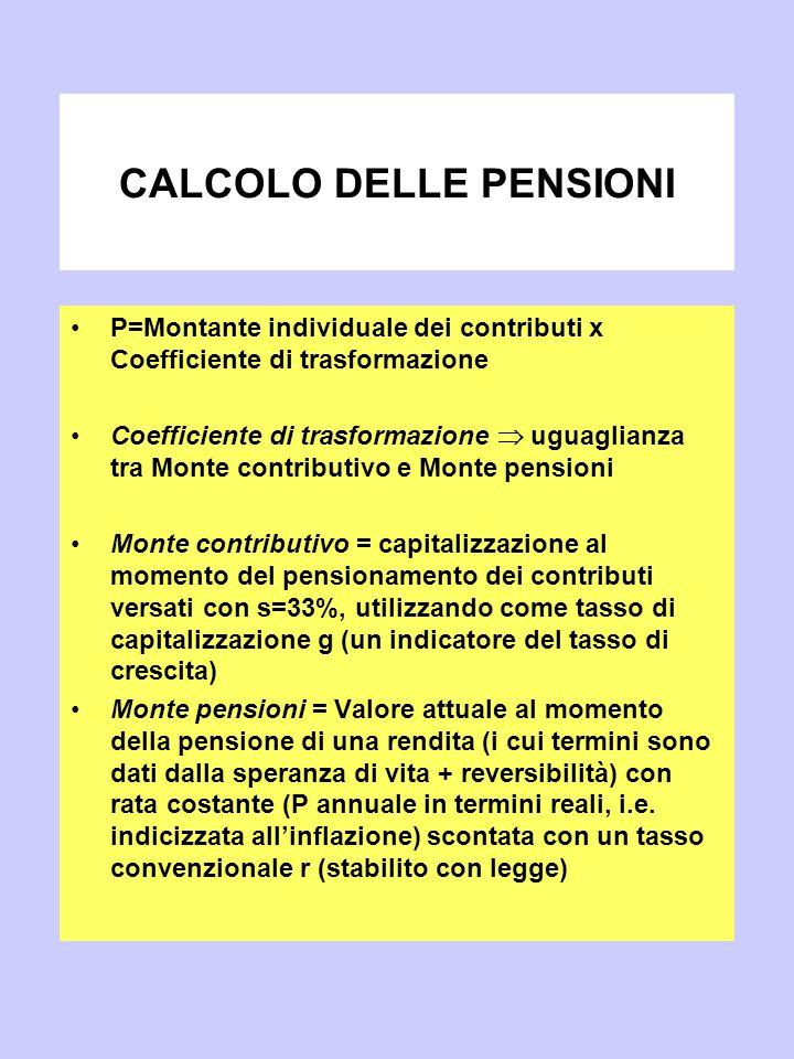 CALCOLO DELLE PENSIONI P=Montante individuale dei contributi x Coefficiente di trasformazione Coefficiente di trasformazione  uguaglianza tra Monte c