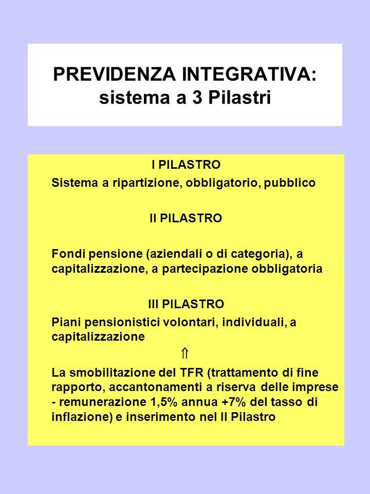 PREVIDENZA INTEGRATIVA: sistema a 3 Pilastri I PILASTRO Sistema a ripartizione, obbligatorio, pubblico II PILASTRO Fondi pensione (aziendali o di cate