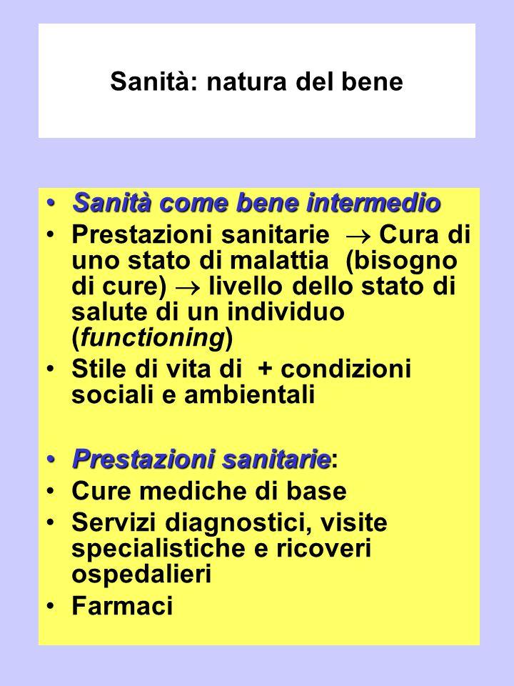 Sanità: natura del bene Sanità come bene intermedioSanità come bene intermedio Prestazioni sanitarie  Cura di uno stato di malattia (bisogno di cure)