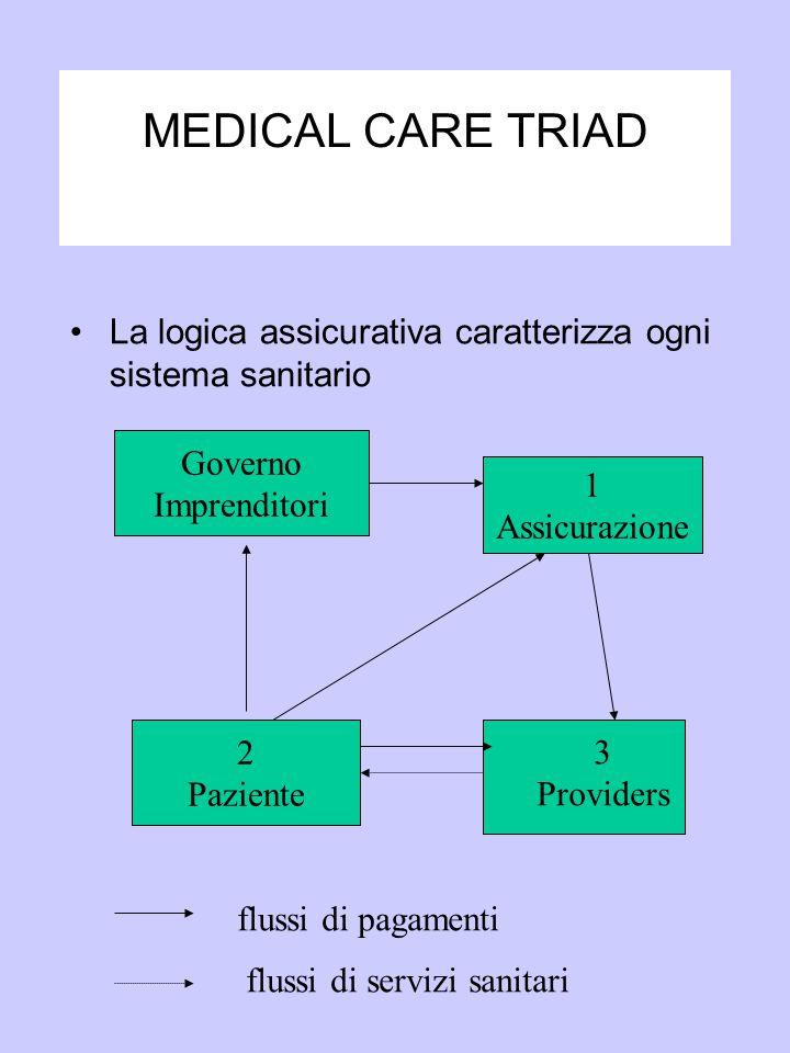 MEDICAL CARE TRIAD La logica assicurativa caratterizza ogni sistema sanitario Governo Imprenditori 1 Assicurazione 2 Paziente 3 Providers flussi di pa