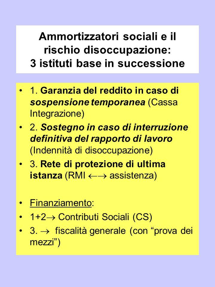 Ammortizzatori sociali e il rischio disoccupazione: 3 istituti base in successione 1. Garanzia del reddito in caso di sospensione temporanea (Cassa In