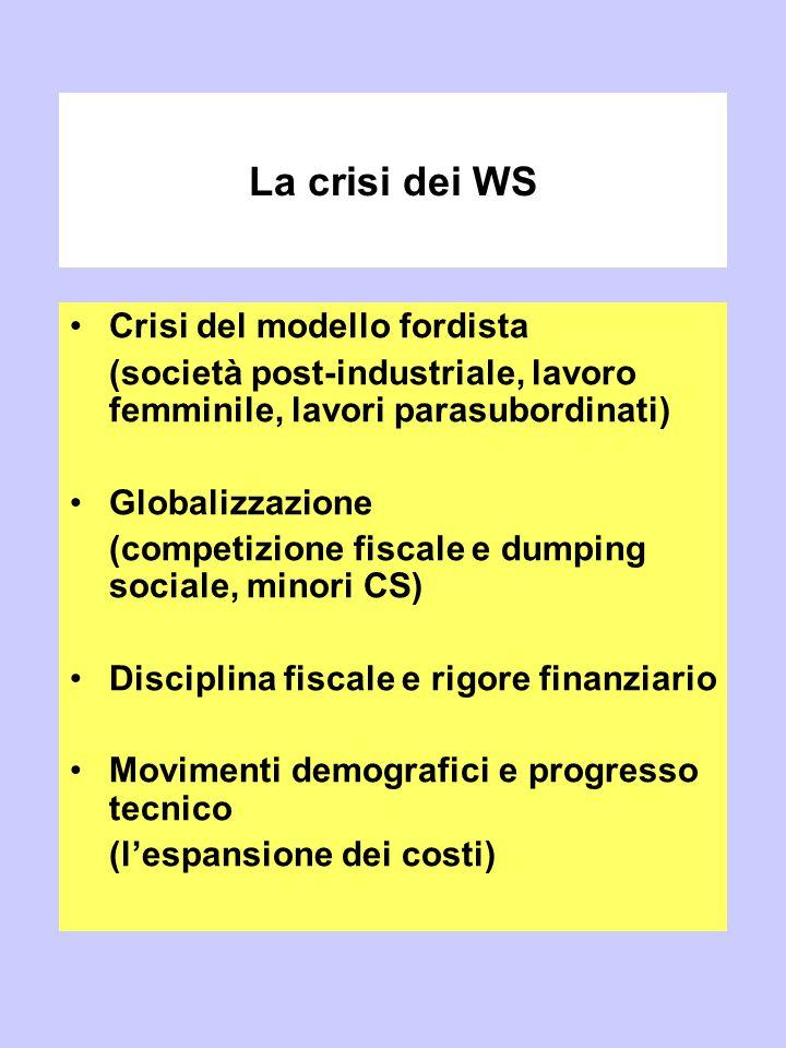 La crisi dei WS Crisi del modello fordista (società post-industriale, lavoro femminile, lavori parasubordinati) Globalizzazione (competizione fiscale
