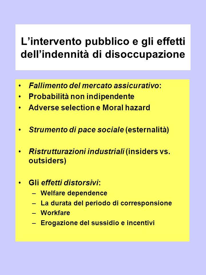 L'intervento pubblico e gli effetti dell'indennità di disoccupazione Fallimento del mercato assicurativo: Probabilità non indipendente Adverse selecti