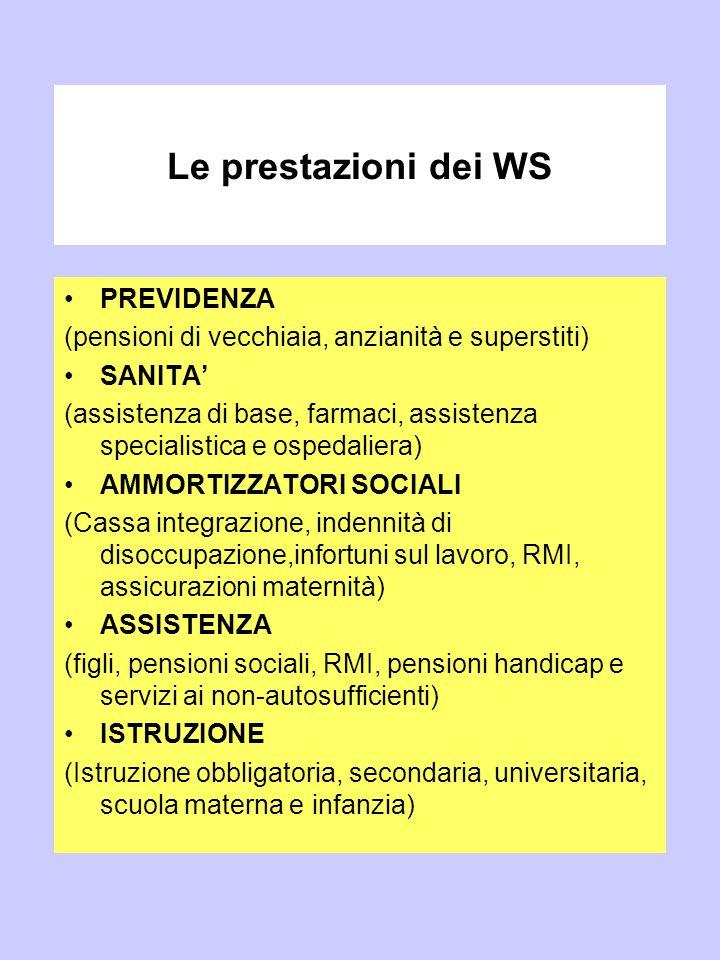 Le prestazioni dei WS PREVIDENZA (pensioni di vecchiaia, anzianità e superstiti) SANITA' (assistenza di base, farmaci, assistenza specialistica e ospe