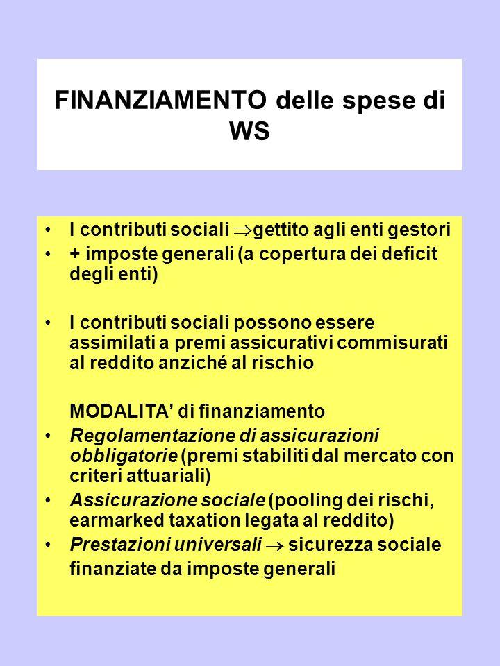 FINANZIAMENTO delle spese di WS I contributi sociali  gettito agli enti gestori + imposte generali (a copertura dei deficit degli enti) I contributi