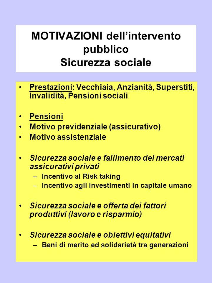MOTIVAZIONI dell'intervento pubblico Sicurezza sociale Prestazioni: Vecchiaia, Anzianità, Superstiti, Invalidità, Pensioni sociali Pensioni Motivo pre