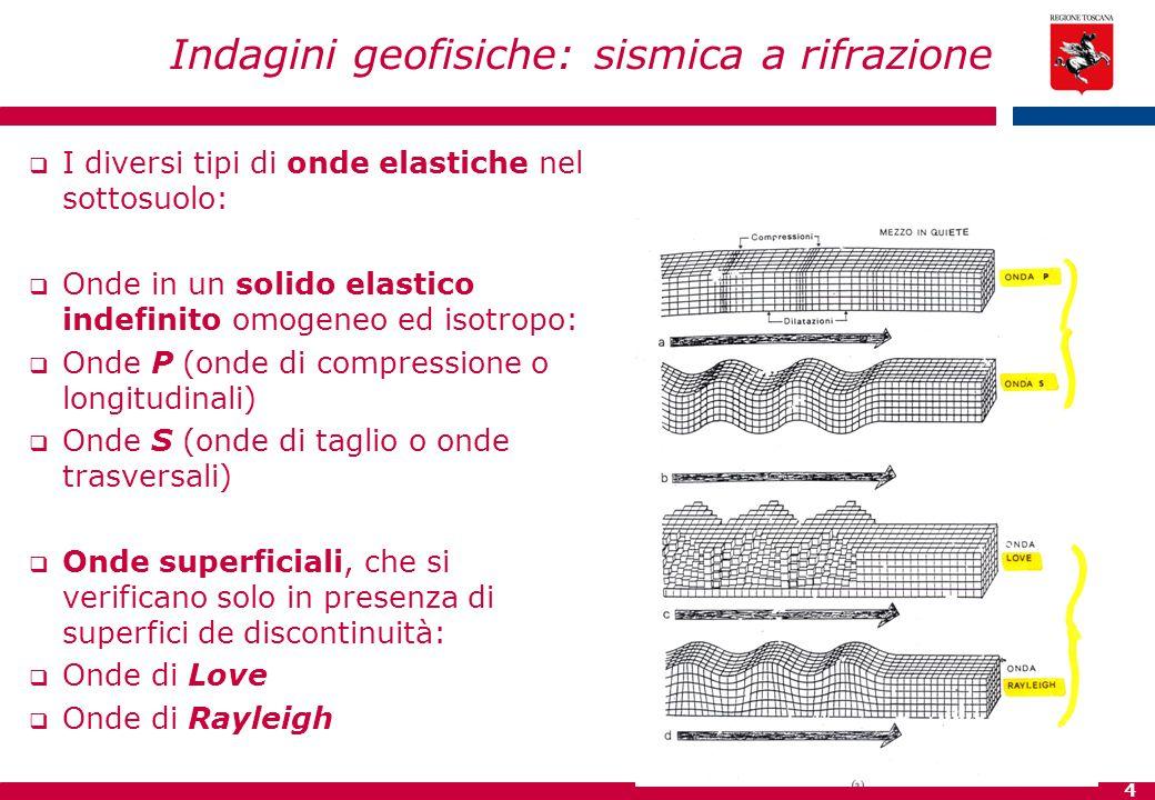 4 Indagini geofisiche: sismica a rifrazione  I diversi tipi di onde elastiche nel sottosuolo:  Onde in un solido elastico indefinito omogeneo ed iso
