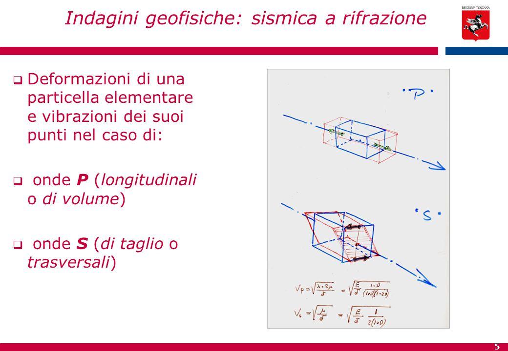 5 Indagini geofisiche: sismica a rifrazione  Deformazioni di una particella elementare e vibrazioni dei suoi punti nel caso di:  onde P (longitudina