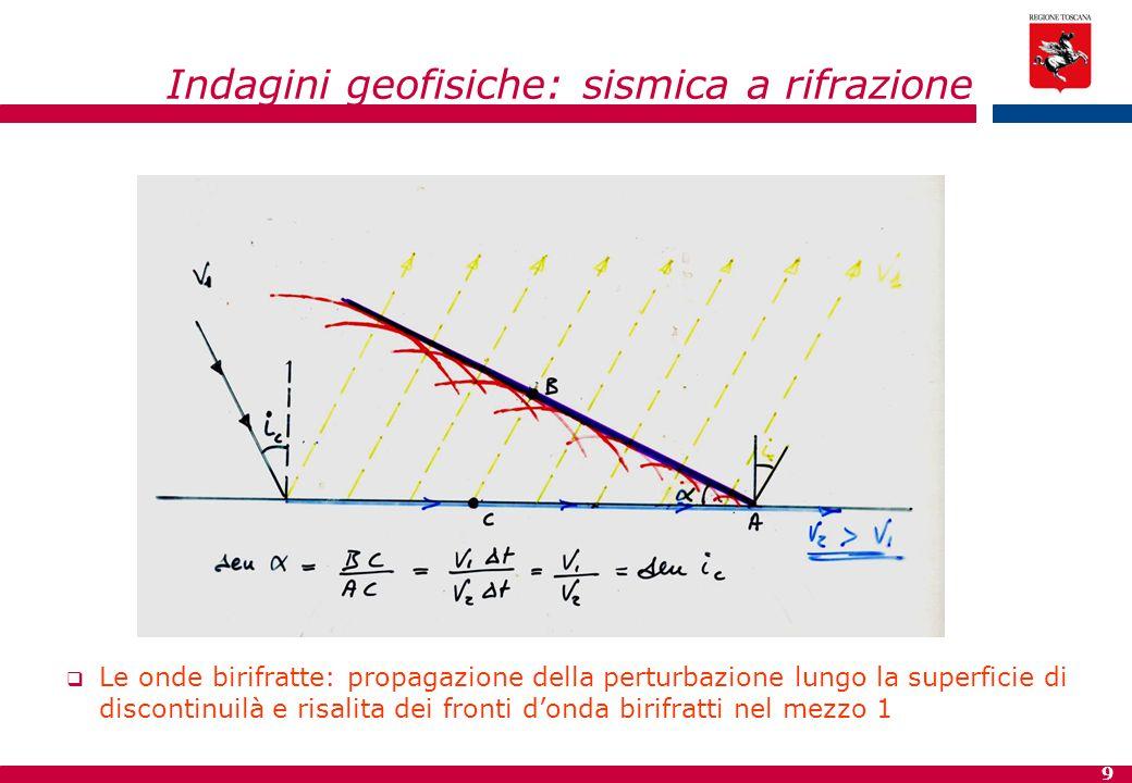 9 Indagini geofisiche: sismica a rifrazione  Le onde birifratte: propagazione della perturbazione lungo la superficie di discontinuilà e risalita dei