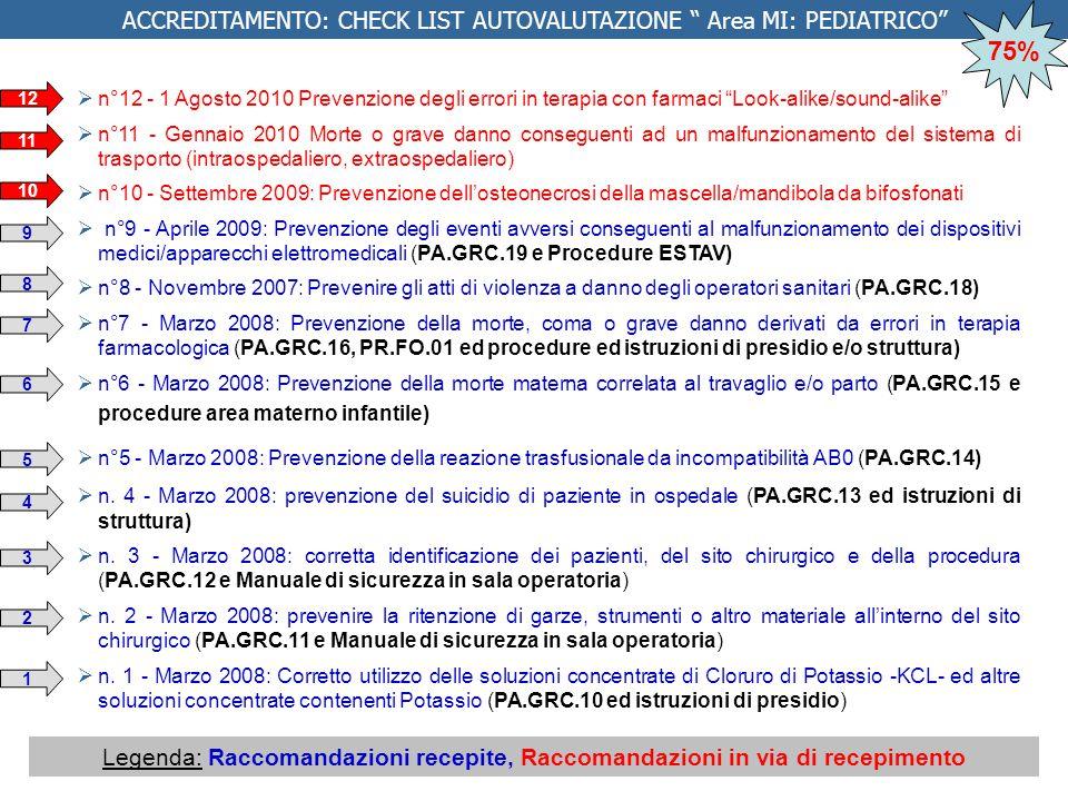  n°12 - 1 Agosto 2010 Prevenzione degli errori in terapia con farmaci Look-alike/sound-alike  n°11 - Gennaio 2010 Morte o grave danno conseguenti ad un malfunzionamento del sistema di trasporto (intraospedaliero, extraospedaliero)  n°10 - Settembre 2009: Prevenzione dell'osteonecrosi della mascella/mandibola da bifosfonati  n°9 - Aprile 2009: Prevenzione degli eventi avversi conseguenti al malfunzionamento dei dispositivi medici/apparecchi elettromedicali (PA.GRC.19 e Procedure ESTAV)  n°8 - Novembre 2007: Prevenire gli atti di violenza a danno degli operatori sanitari (PA.GRC.18)  n°7 - Marzo 2008: Prevenzione della morte, coma o grave danno derivati da errori in terapia farmacologica (PA.GRC.16, PR.FO.01 ed procedure ed istruzioni di presidio e/o struttura)  n°6 - Marzo 2008: Prevenzione della morte materna correlata al travaglio e/o parto (PA.GRC.15 e procedure area materno infantile)  n°5 - Marzo 2008: Prevenzione della reazione trasfusionale da incompatibilità AB0 (PA.GRC.14)  n.