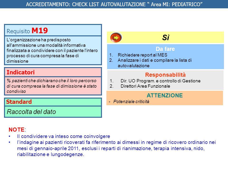 Indicatori % pazienti che dichiarano che il loro percorso di cura compresa la fase di dimissione è stato condiviso Da fare 1.Richiedere report al MES 2.Analizzare i dati e compilare la lista di autovalutazione Responsabilità 1.