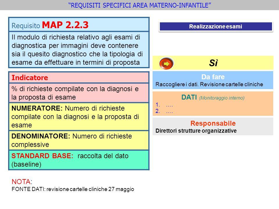 Requisito MAP 2.2.3 Il modulo di richiesta relativo agli esami di diagnostica per immagini deve contenere sia il quesito diagnostico che la tipologia di esame da effettuare in termini di proposta Indicatore % di richieste compilate con la diagnosi e la proposta di esame NUMERATORE: Numero di richieste compilate con la diagnosi e la proposta di esame DENOMINATORE: Numero di richieste complessive STANDARD BASE: raccolta del dato (baseline) Da fare Raccogliere i dati.