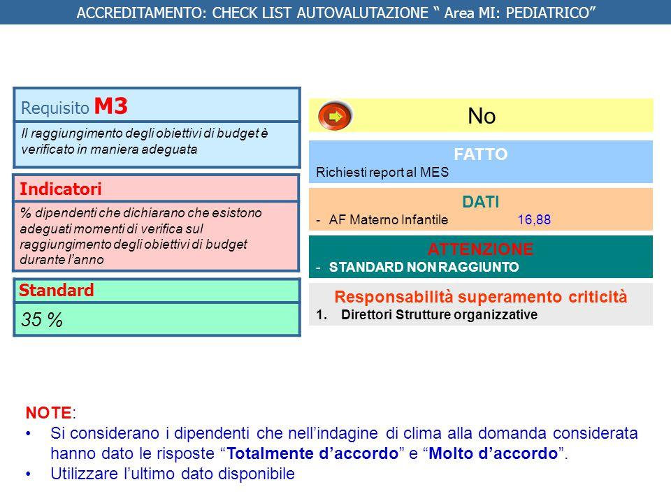 Indicatore % pazienti che dichiarano di avere avuto informazioni concordanti da operatori sanitari differenti Da fare 1.Richiedere report al MES 2.Analizzare i dati e compilare la lista di autovalutazione Responsabilità 1.