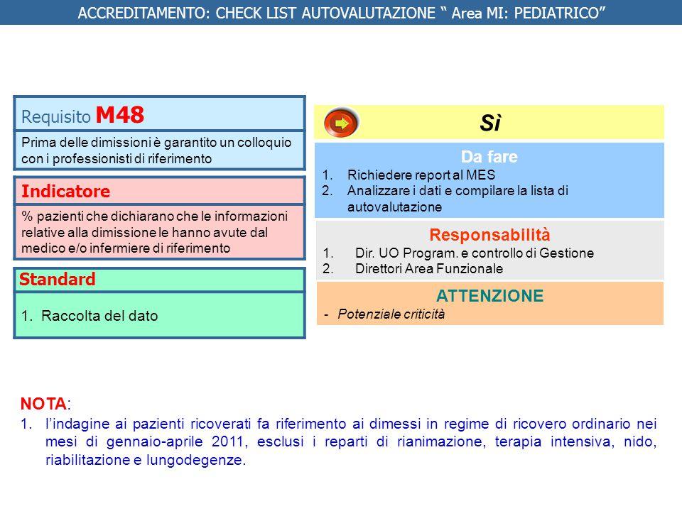 Indicatore % pazienti che dichiarano che le informazioni relative alla dimissione le hanno avute dal medico e/o infermiere di riferimento Da fare 1.Richiedere report al MES 2.Analizzare i dati e compilare la lista di autovalutazione Responsabilità 1.
