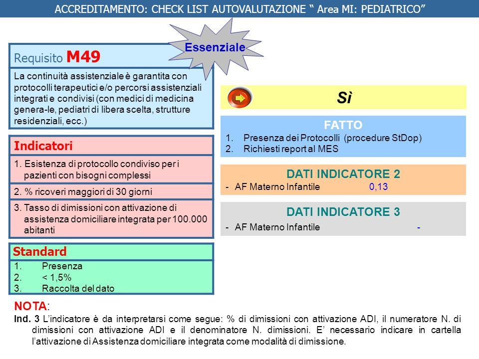 Indicatori 1.Esistenza di protocollo condiviso per i pazienti con bisogni complessi 2.