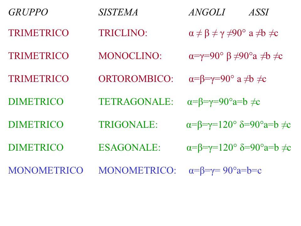 GRUPPOSISTEMAANGOLIASSI TRIMETRICOTRICLINO:α ≠ β ≠ γ ≠90°a ≠b ≠c TRIMETRICO MONOCLINO:α=γ=90° β ≠90°a ≠b ≠c TRIMETRICO ORTOROMBICO:α=β=γ=90° a ≠b ≠c D