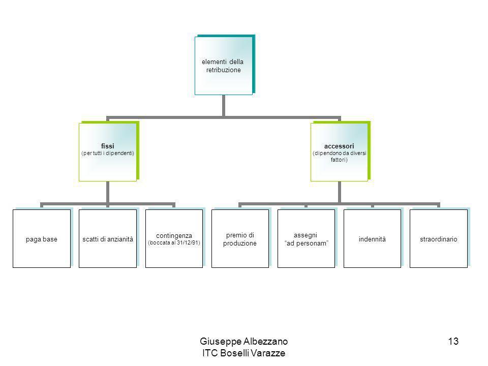 Giuseppe Albezzano ITC Boselli Varazze 13 elementi della retribuzione fissi (per tutti i dipendenti) paga basescatti di anzianità contingenza (boccata