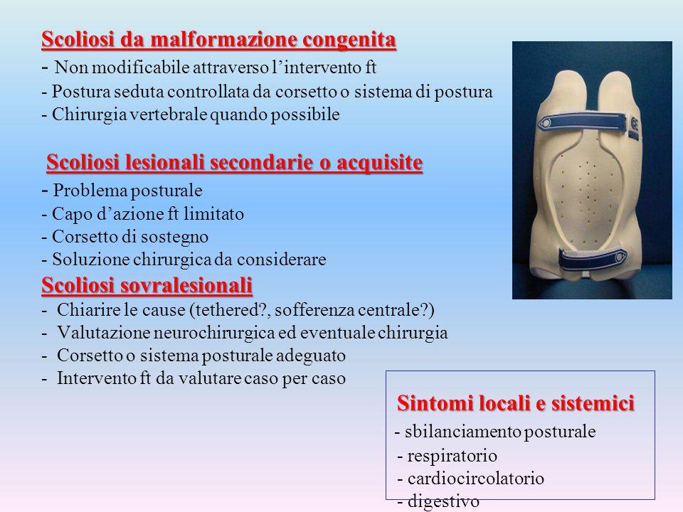 Scoliosi da malformazione congenita Scoliosi lesionali secondarie o acquisite Scoliosi sovralesionali Sintomi locali e sistemici Scoliosi da malformaz