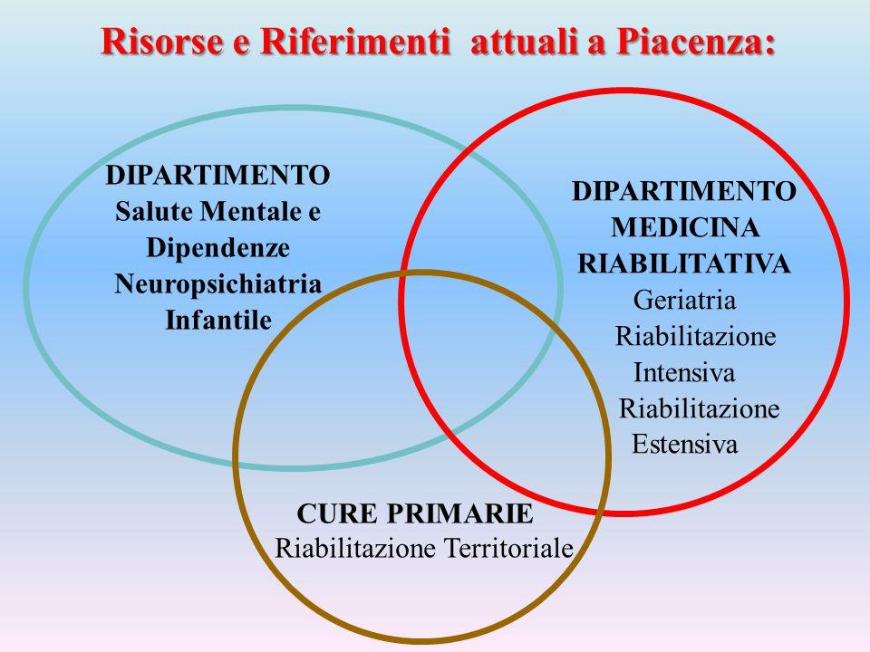 Risorse e Riferimenti attuali a Piacenza: DIPARTIMENTO MEDICINA RIABILITATIVA Geriatria Riabilitazione Intensiva Riabilitazione Estensiva CURE PRIMARI