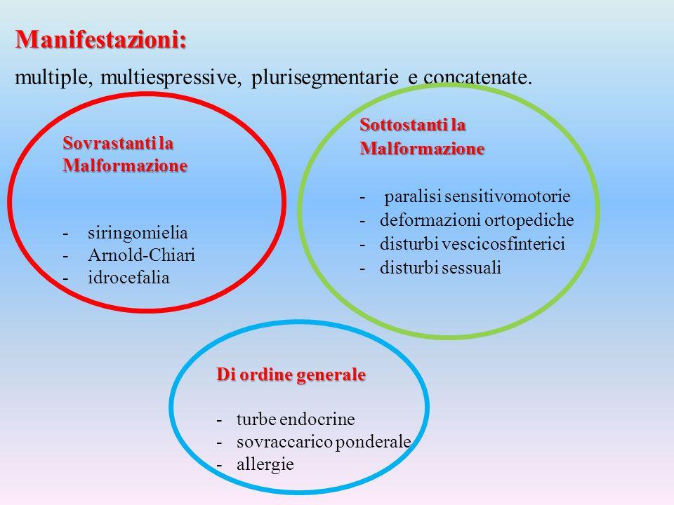 Manifestazioni: multiple, multiespressive, plurisegmentarie e concatenate. Sottostanti la Malformazione -paralisi sensitivomotorie - deformazioni orto