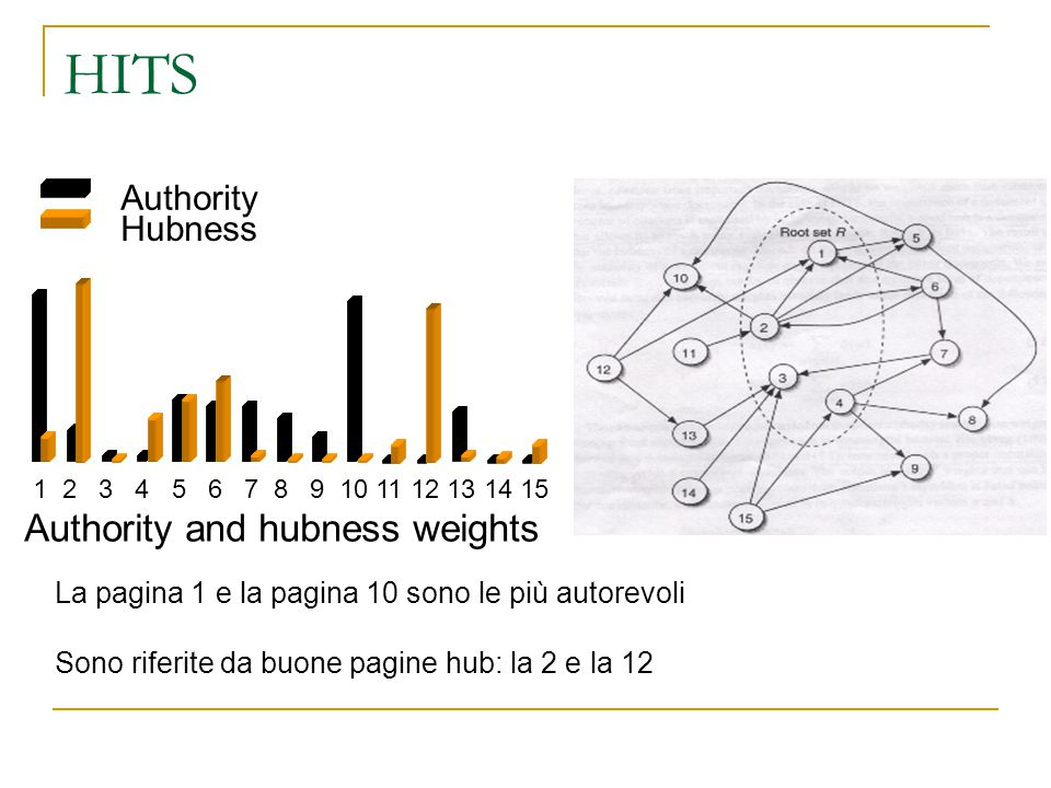 HITS Authority Hubness 1 2 3 4 5 6 7 8 9 10 11 12 13 14 15 Authority and hubness weights La pagina 1 e la pagina 10 sono le più autorevoli Sono riferi