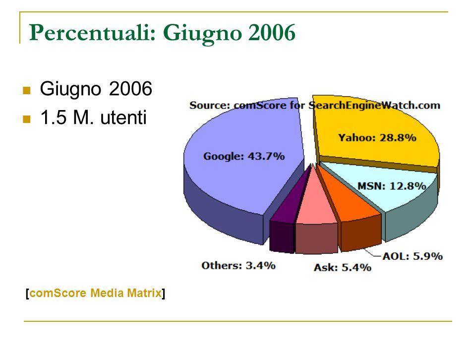 Percentuali: Giugno 2006 Giugno 2006 1.5 M. utenti [comScore Media Matrix]