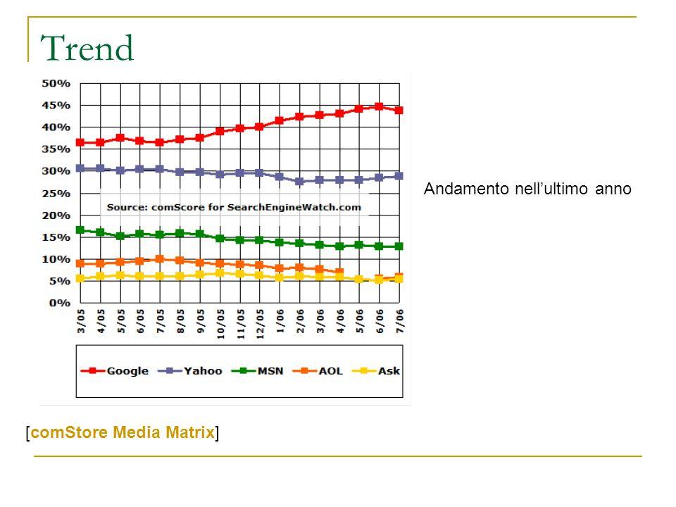 Trend [comStore Media Matrix] Andamento nell'ultimo anno