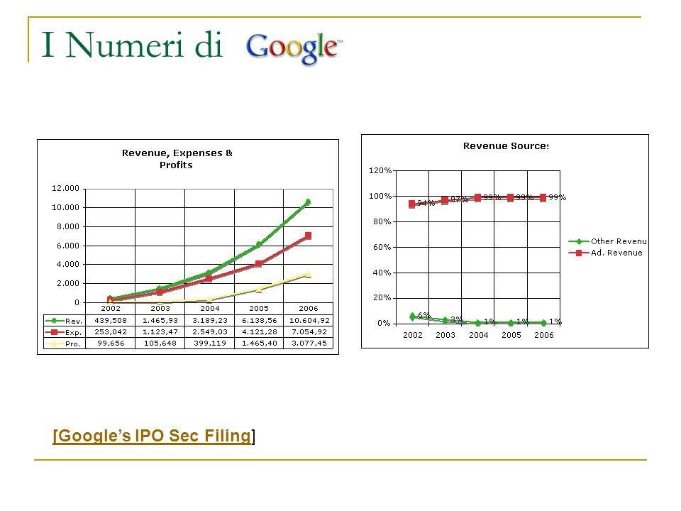 I Numeri di [Google's IPO Sec Filing[Google's IPO Sec Filing]