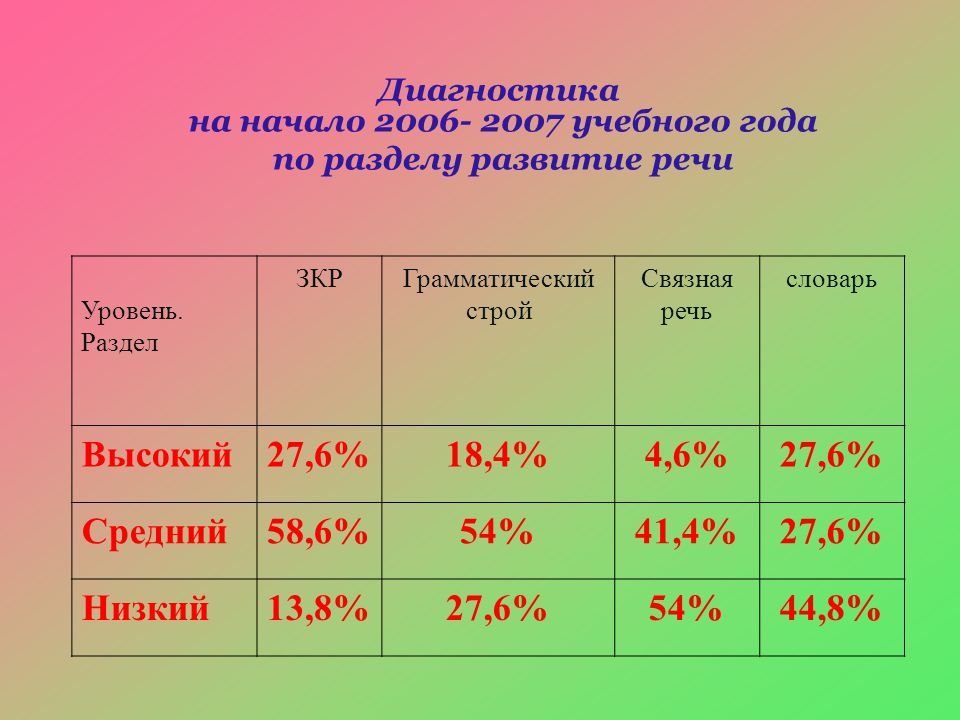 Диагностика на начало 2006- 2007 учебного года по разделу развитие речи Уровень. Раздел ЗКРГрамматический строй Связная речь словарь Высокий27,6%18,4%